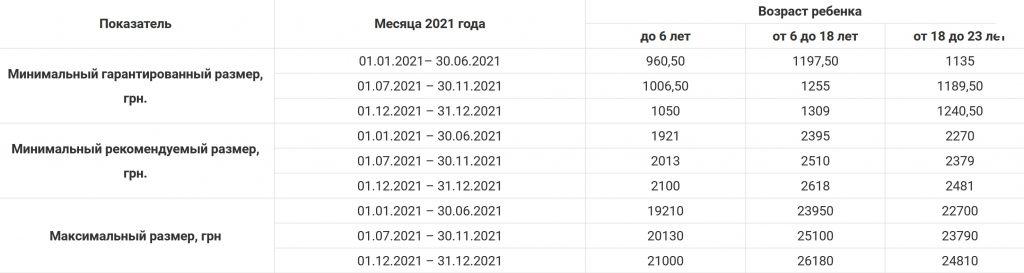 ограничения максимального размера алиментов на ребенка в 2021 году