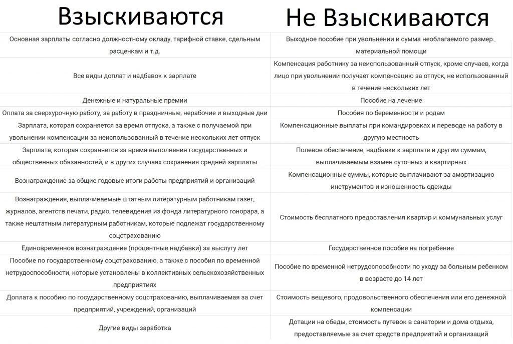 Перечень выплат работникам, с которых взыскиваются (НЕ не взыскиваются) алименты на ребенка в Украине 2021